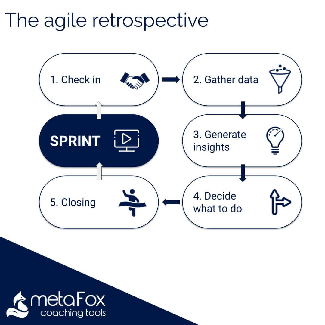 The deep pictures in agile retrospectives