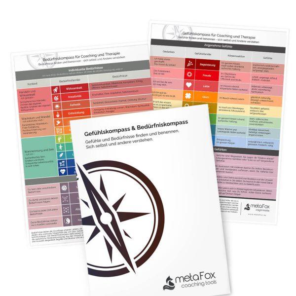 Emotions and Needs Compass Bundle for emotional intelligence and nonviolent communication